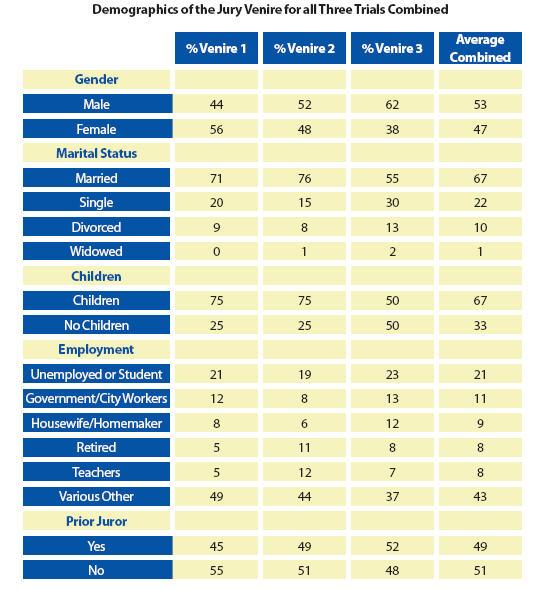 OC Jury Selection Demographics