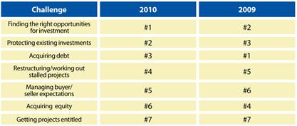 JMBM 2010 Land Use Survey Results